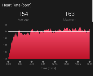 Today's heart rate